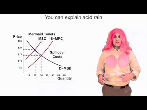 Economics Music Videos- Econ World (featuring the Little Mermaid)