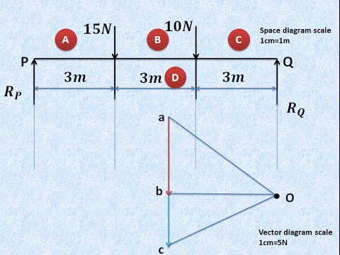 How To Find Out Beam Reactions Graphically Graphic Statics Part I