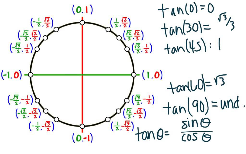 Review: Unit Circle, Right Triangle Trig and Inverse Trig - YouTube