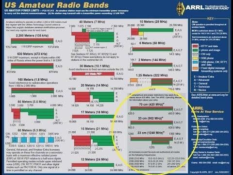 Learning 70cm/33cm/23cm, 440Mhz/900Mhz/1.2Ghz Bands FM/CW/SSB/DATA