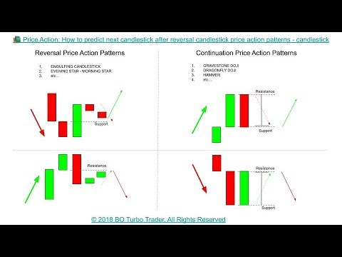📚 Price Action: How to predict next candlestick after reversal candlestick price action patterns