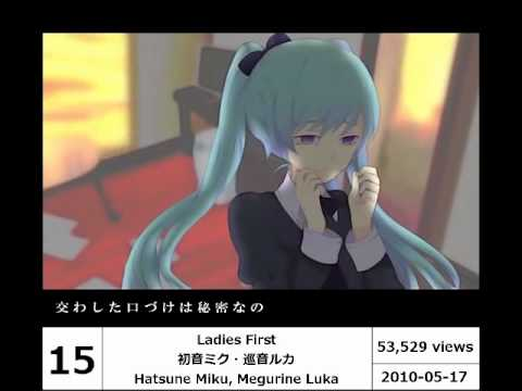 【Vocaloid】New Songs Ranking May 2010【#20~11】