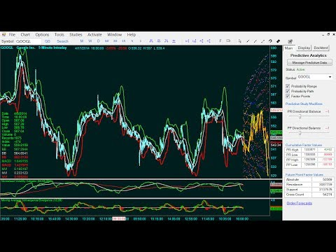 Free Stock Market Software with Stock Market Forecasting