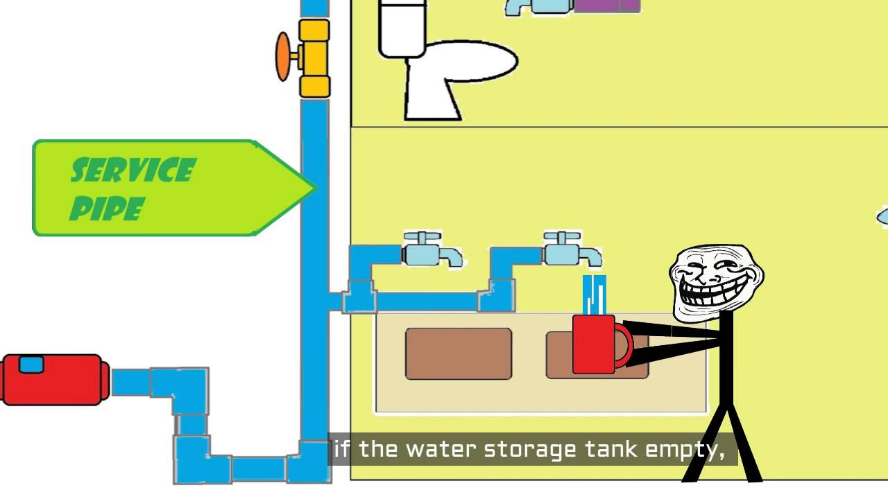 home plumbing system [ 1280 x 720 Pixel ]