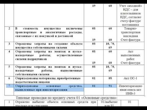 шпаргалка: учет основных средств - счета 08, 01, 02