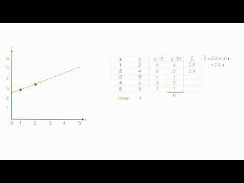 how to find least squares regression line on calculator