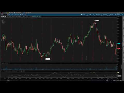 Day Trading 101 - Intro To Swing Trading | The Best Stocks To Trade For Beginners