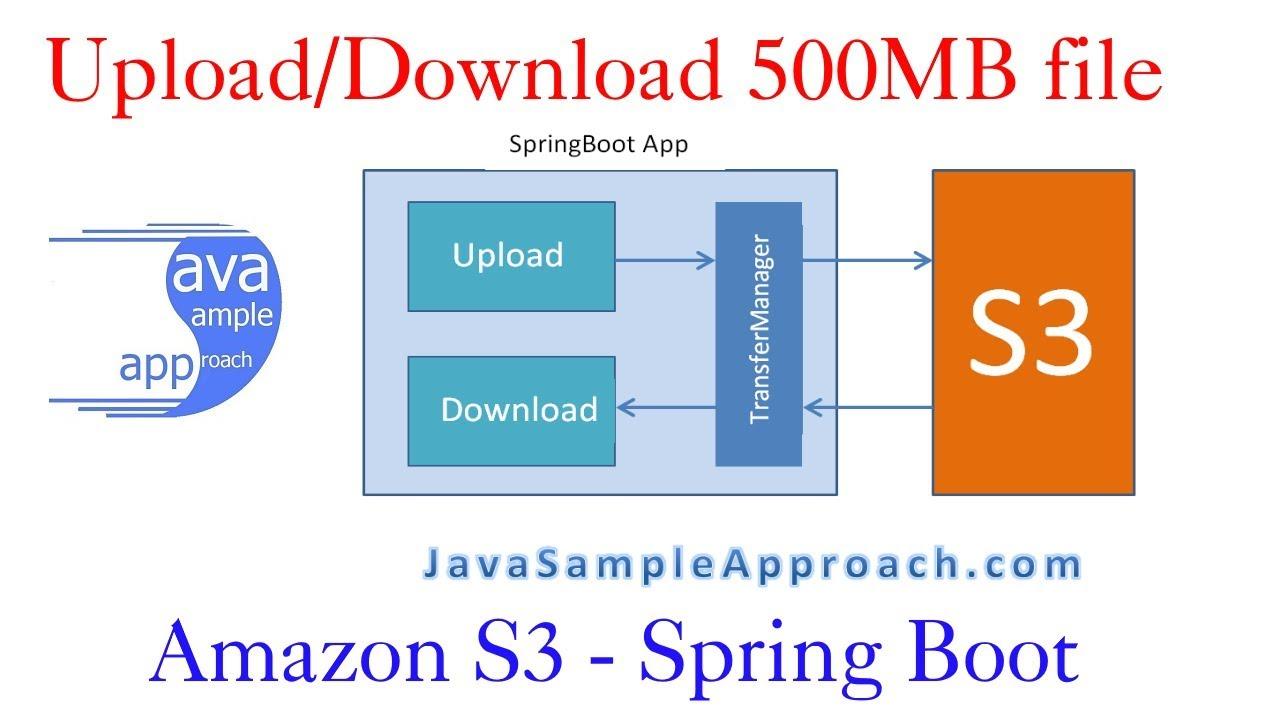 amazon s3 upload download