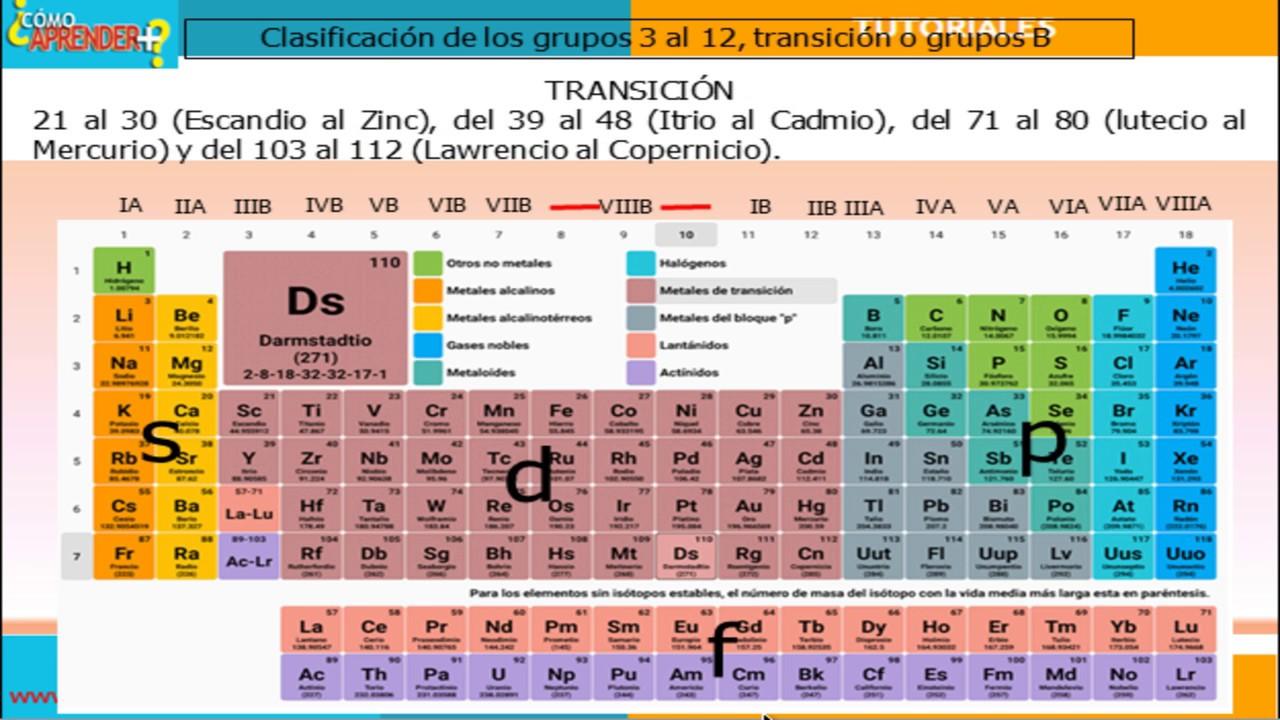 Tabla peridica grupos de transicin o grupos b youtube tabla peridica grupos de transicin o grupos b urtaz Gallery