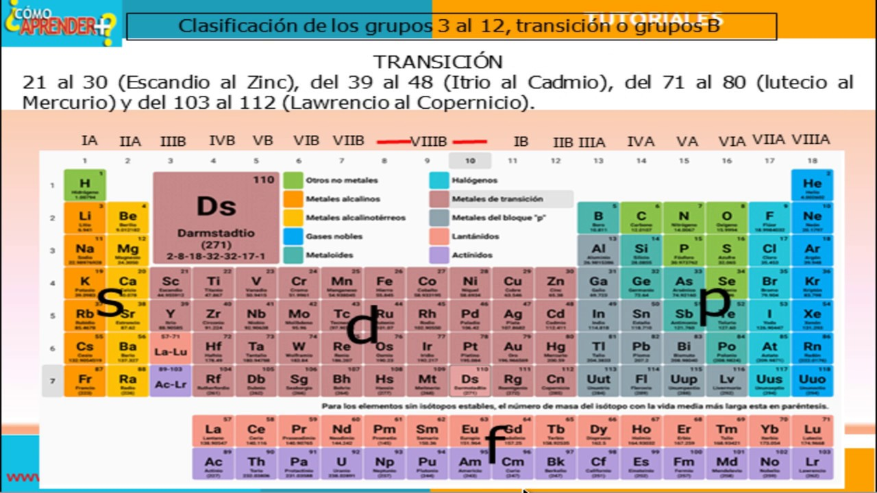 Tabla peridica grupos de transicin o grupos b youtube tabla peridica grupos de transicin o grupos b urtaz Choice Image