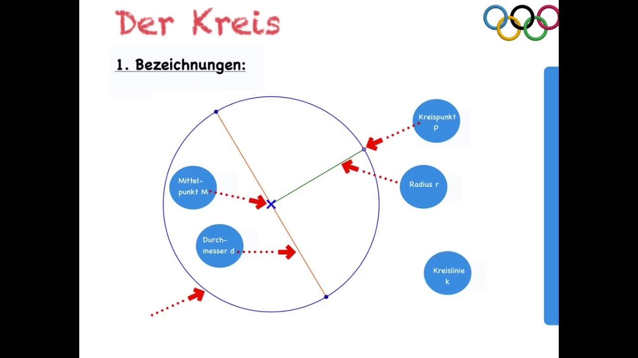 Der Kreis Herleitung Des Umfangs
