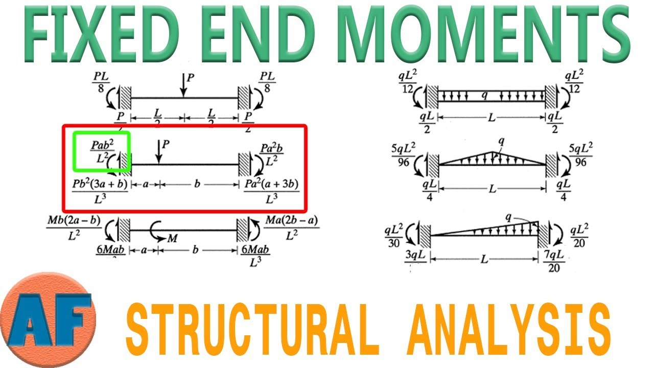 how to draw bending moment diagram 5 pin round trailer plug wiring solving for fixed end moments of beams (fem table included) - youtube