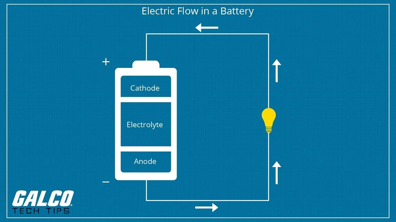 How Do Batteries Work A Galco Tv Tech Tip