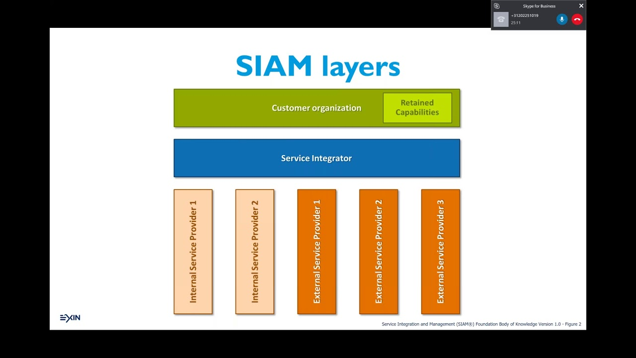 EXIN webinar How to make SIAM....easy! - YouTube