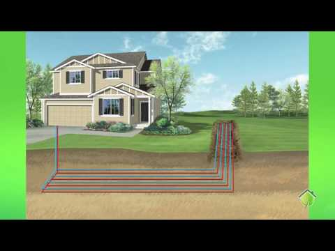 Types of geothermal systems