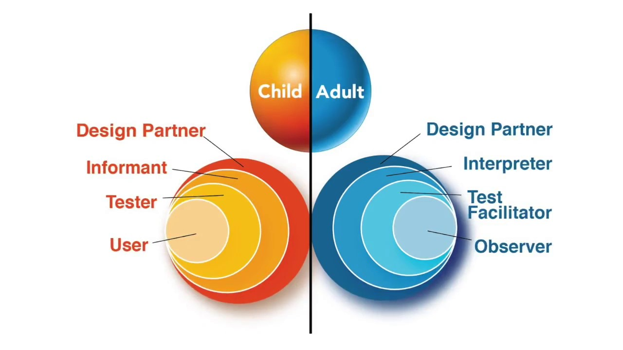 Examining Adult-Child Interactions in Intergenerational