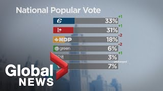 Canada Election: Ipsos poll shows Conservative lead over Liberals