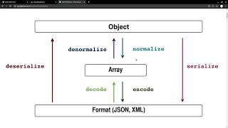 Miniature catégorie - API Platform - Symfony 5 : La Sérialisation (mini-blog)