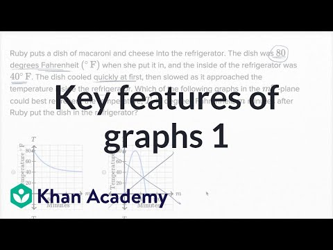 Key Features Of Graphs — Basic Example | Math | New SAT | Khan Academy