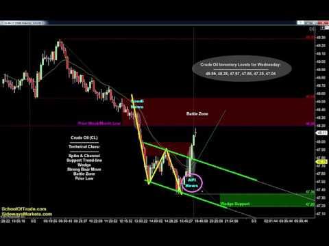 FOMC Trading Strategy | Crude Oil, Emini, Gold, Euro, FDAX – 05/02/17