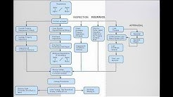Real Estate Transaction Process Flowchart