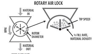 Rotary Airlock Sizing Calculator