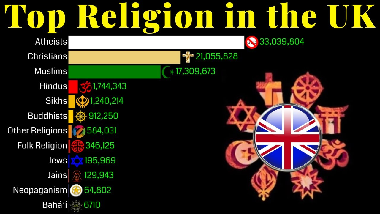 Top Religion Population in the UK 1900 - 2100 | Religion Population Growth