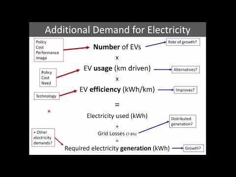 Electric Vehicles & Electricity Supply Webinar