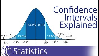 Confidence Intervals Explained (Calculation & Interpretation)