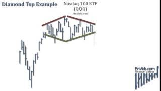 Diamond Tops & Diamond Bottoms Chart Pattern