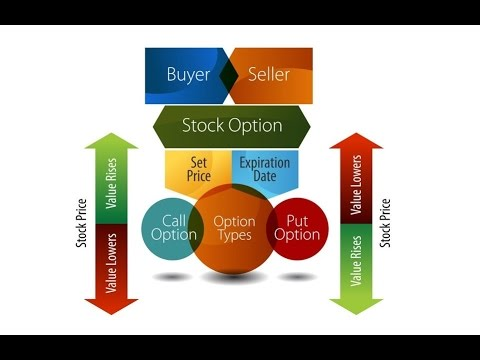 How To Trade Options For Beginners - Options Basics (Part 1/3)