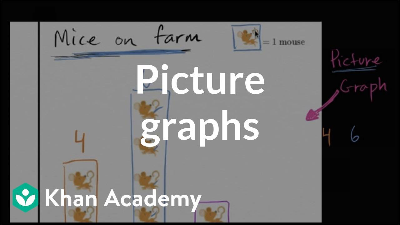 Picture graphs | Measurement and data | Early Math | Khan Academy