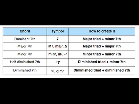 Theory Lesson 8: Seventh Chords Summary and Formulas - YouTube