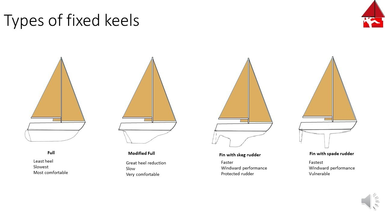 types and functions of sailboat keels youtube