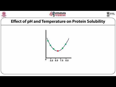Crystallization Of Proteins, Parameters Governing Crystallization, Data Collection