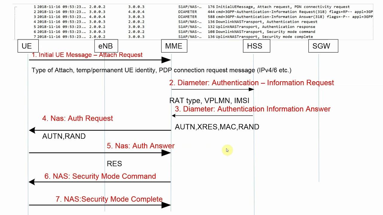 LTE Call Flow - Wireshark (Pcap) analysis of LTE UE Attach