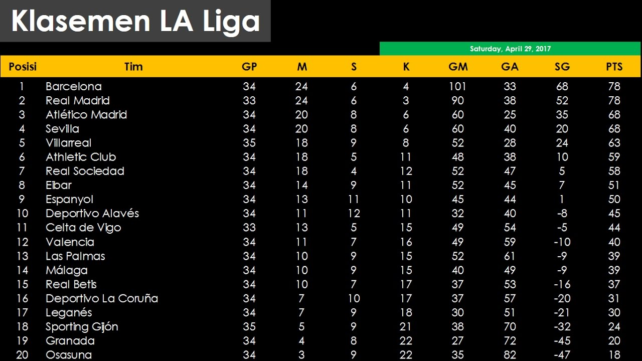 Klasemen Liga Spanyol Sabtu 29 April 2017 Youtube