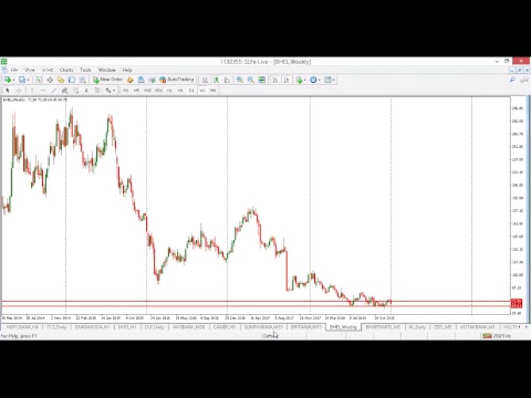 Commodity live analysis crude, copper , natural gas and zinc