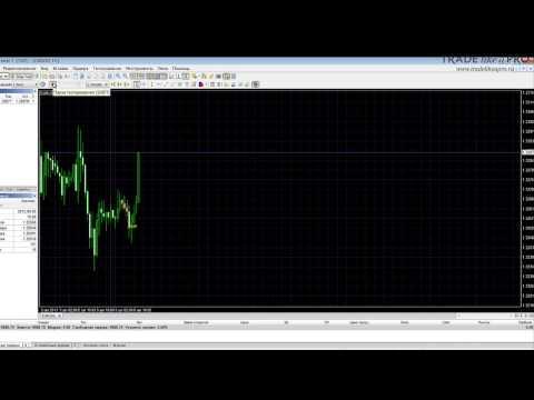 Forex Tester - обзор программы Forex Tester тренажера для форекс трейдера