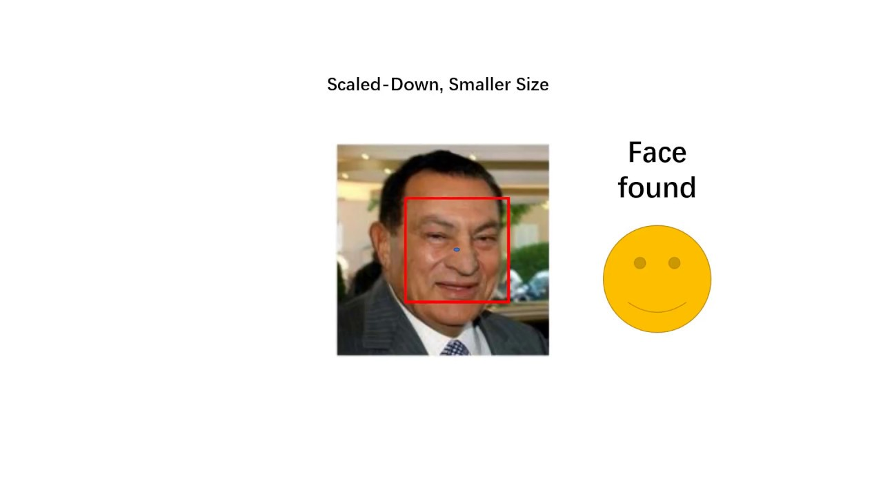 How Does A Face Detection Program Work? (Using Neural Networks)