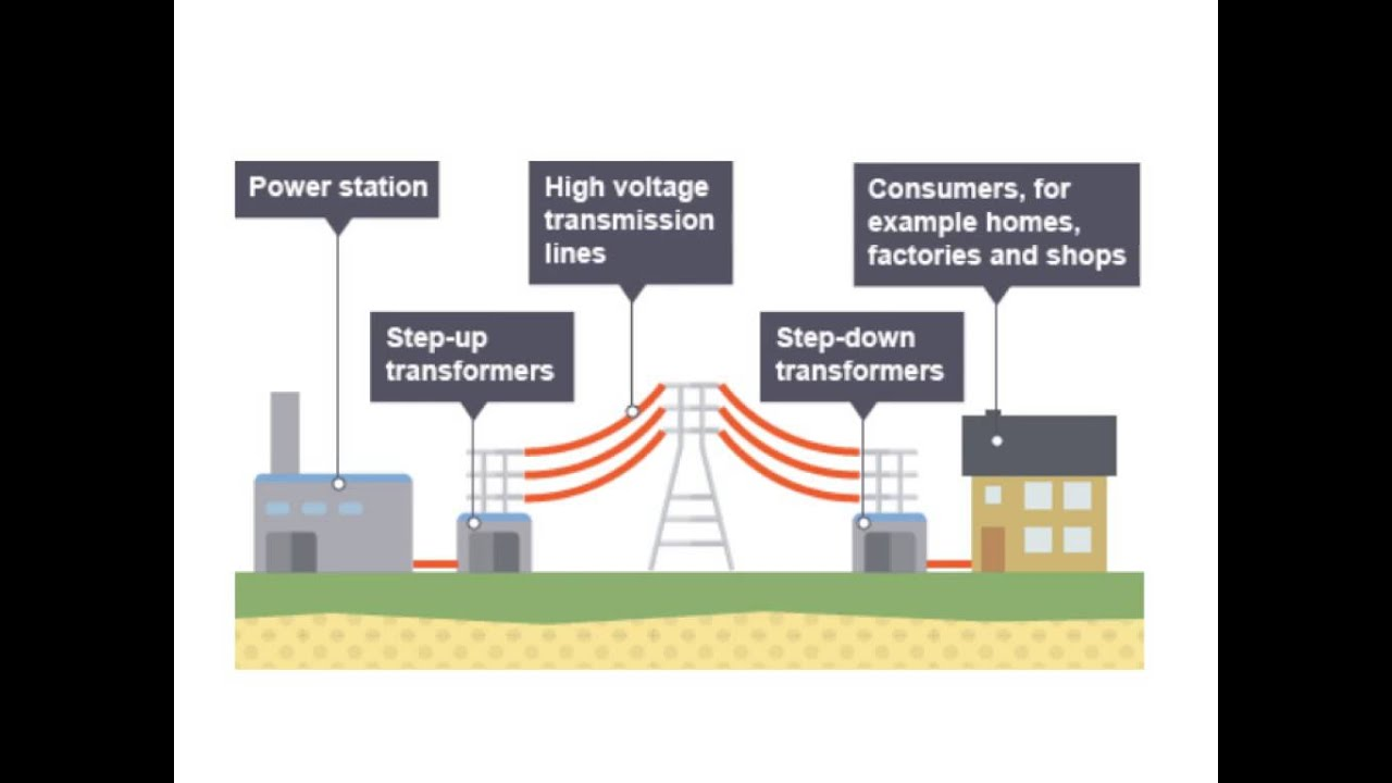 Energy Transfer Power Station And Car Youtube Plant Diagrams Process