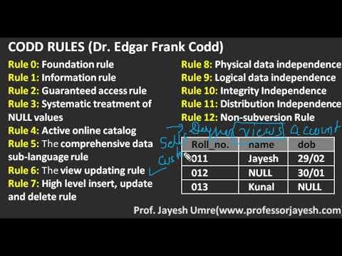 Codd Rules (Hindi) | DBMS | Prof. Jayesh Umre