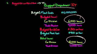How to Allocate Suṗport Costs using the Dual Rate Method