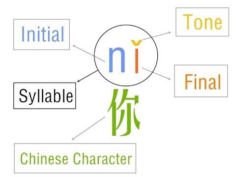 تعلم اللغة الصينية بالعربية للمبتدئين الدرس 1 Syllables Youtube