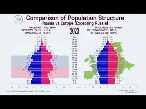 Unusual Population Structure: Russia Vs Rest Of Europe; 1950~2100 Population Pyramid Comparison