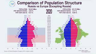 Unusual Population Structure: Russia vs Rest of Europe; 1950~2100 Population Pyramid Comparison