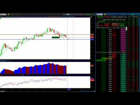 Trading The US Financial Markets May 10 2012