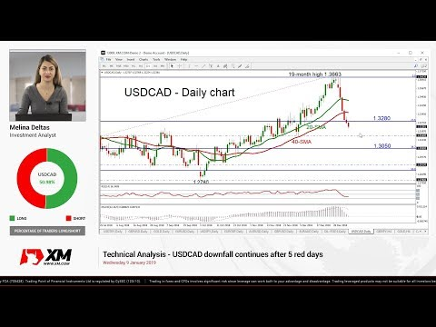 Technical Analysis: 09/01/2019 - USDCAD downfall continues after 5 red days