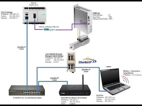CMMS-AS x1 + CECC-D + CANopen FHPP V3_05_04_08