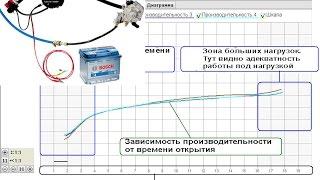 Особенности тестирования газовых форсунок, настройка ГБО